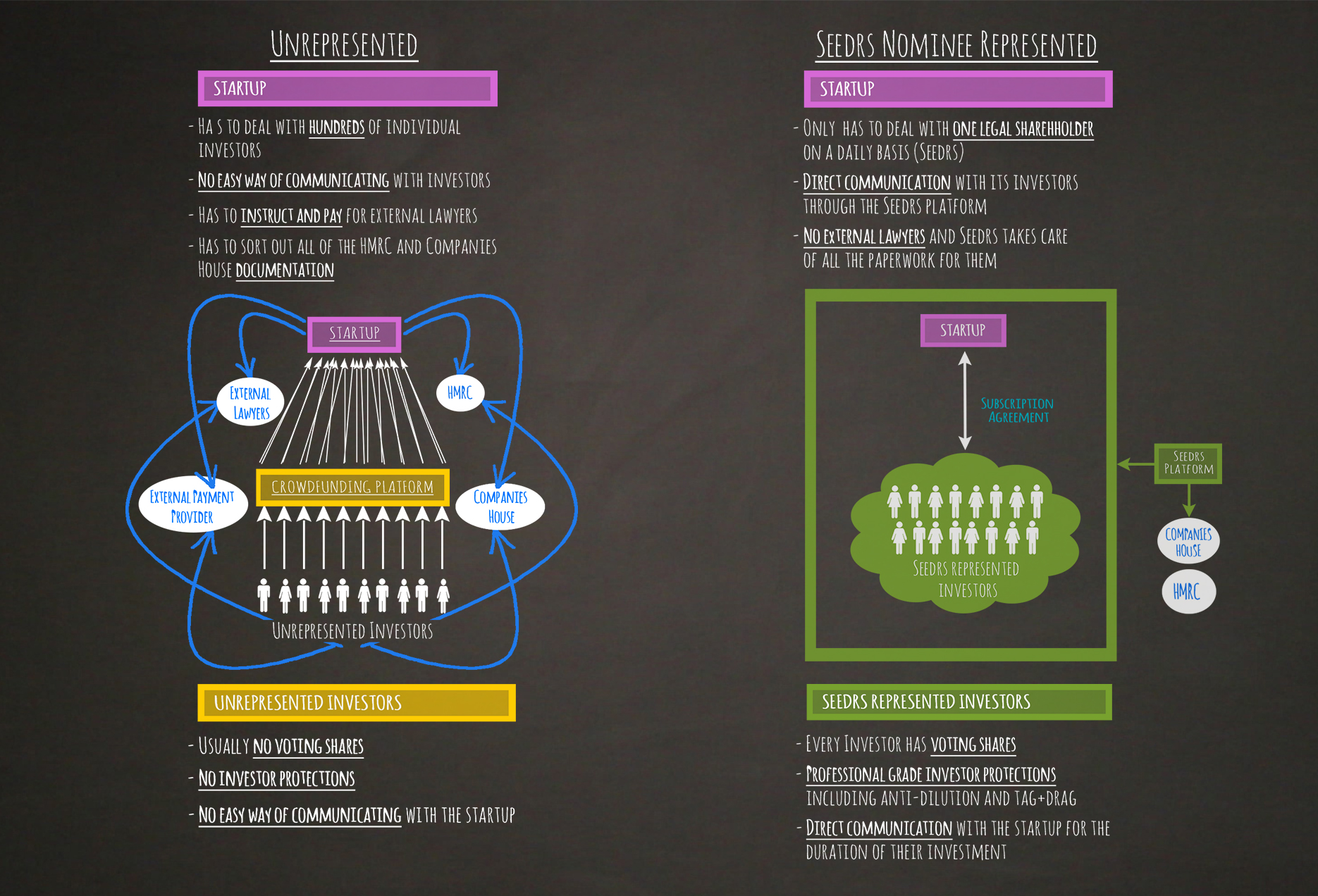 seedrs-nominee-diagram