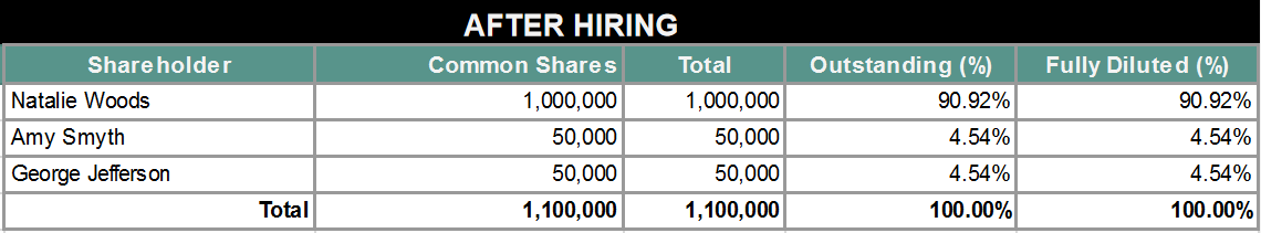 shares after hiring