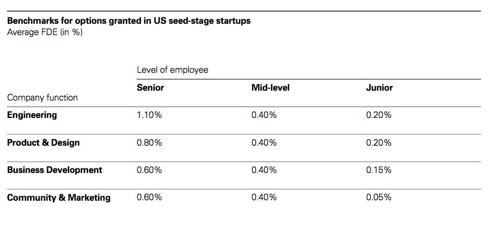 employee share scheme seed startups