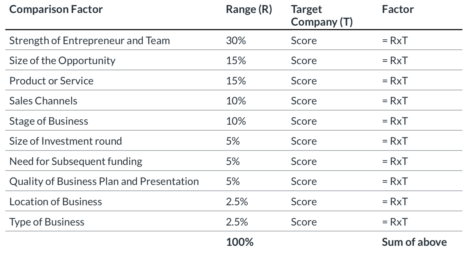 Scorecard Valuation Methodology